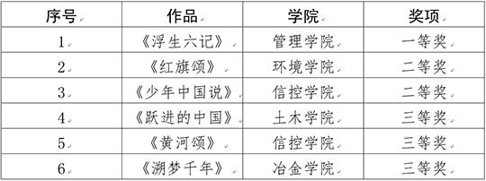 """我校举办2018年""""中国梦61爱国情61成才志""""中华经典诵读决赛"""